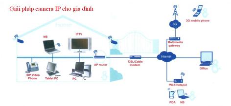 mô hình hoạt động phần mềm camera IP cho gia đình